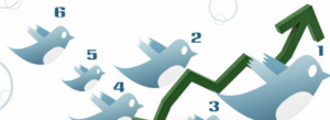 Twitter izaugsme