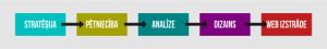 UX web dizains