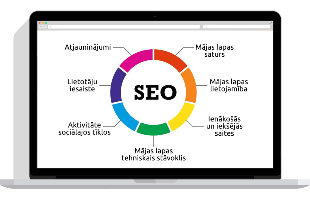 seo optimizčija